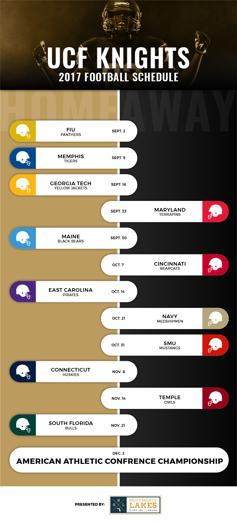 UCF Football Infographic 2017